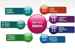 品牌官网优化